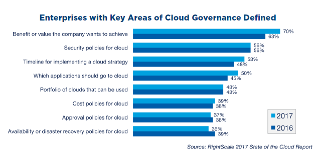 Enterprises with Keys Areas of Cloud Governance Defined.png