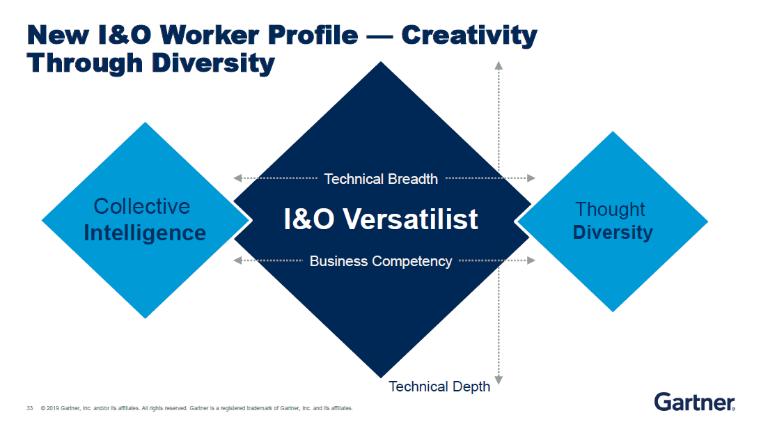 New I&O Worker Profile