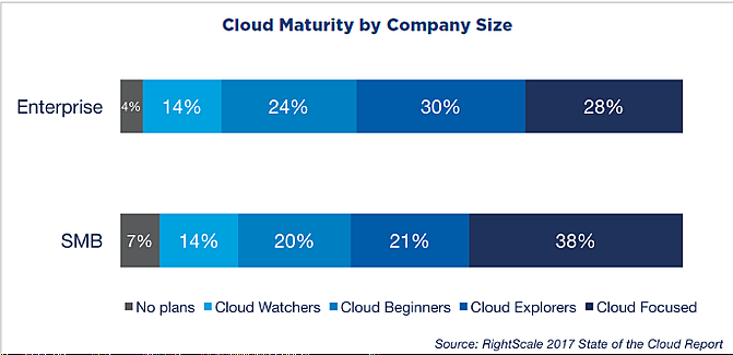 RightScale State Of The Cloud Report 2017.png