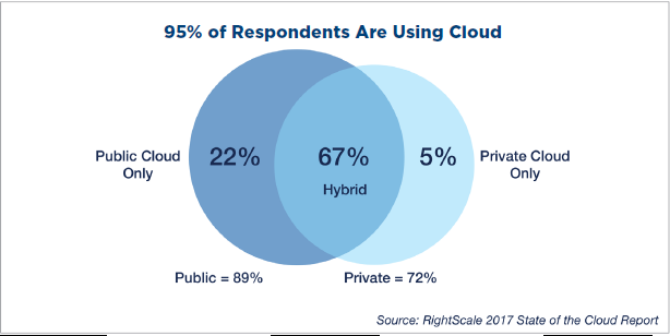Source RightScale STATE OF THE CLOUD REPORT.png